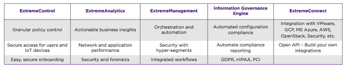 Breakdown of the Extreme Management Center Applications