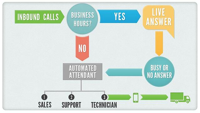 telecom best practices - documenting call flow